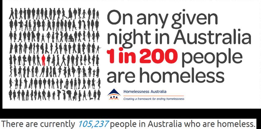 Stats for Australia